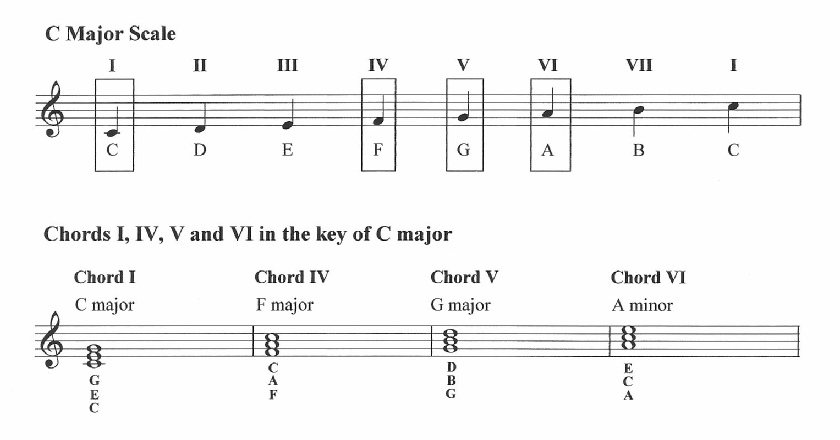 Retrograde Chords Choice Image Chord Guitar Finger Position